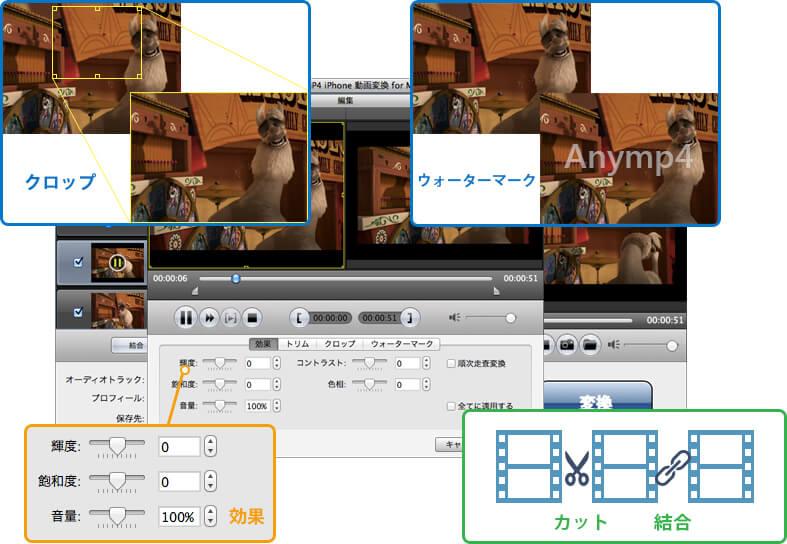iPhone 動画変換 Mac